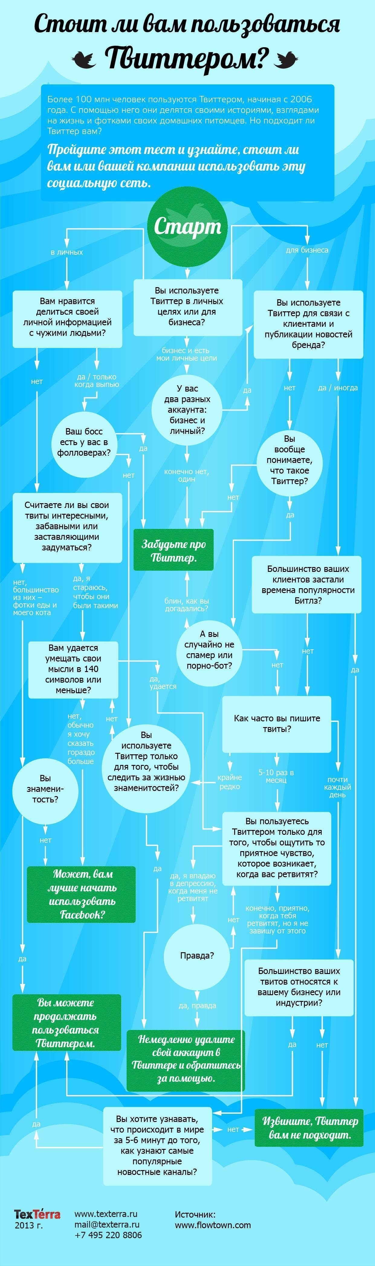 Should You Use Twitter? (Infographic)