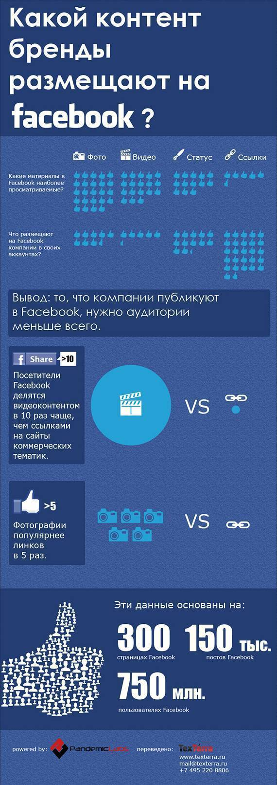 What Content Do Brands Post on Facebook?