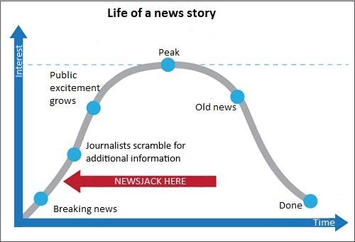 Lifecycle of a news story according to David Meerman Scott