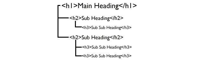 Correct headings hierarchy