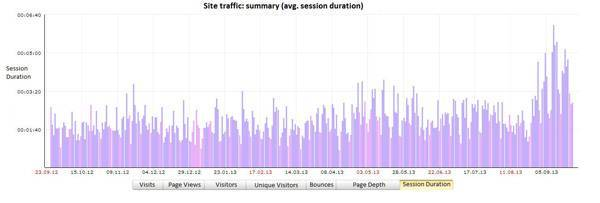 Average session duration in Yandex.Metrica