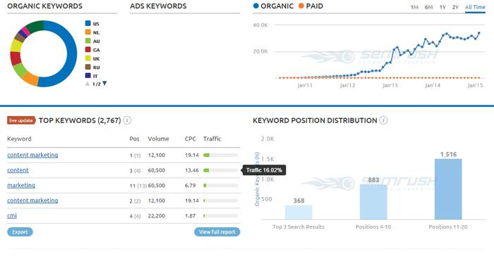 With help of SEMRush you can analyse competitors' keywords