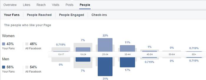 Facebook Insights is the number one tool for every page owner